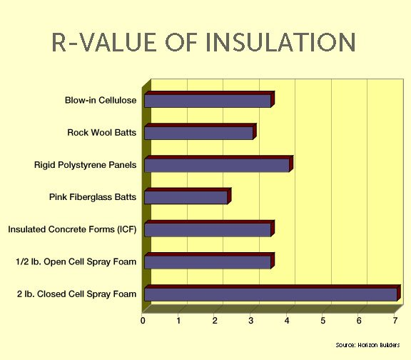 Also Sometimes You Can Save Money And Get Excellent Performance By Combining Diffe Types Of Insulation There Are Even Some Hybrid Systems That Help
