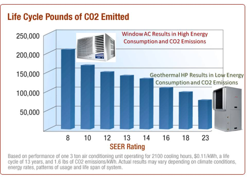 Window_vs_Geo_CO2_chart