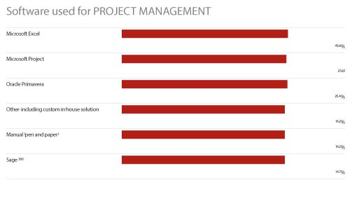 Software used for project management