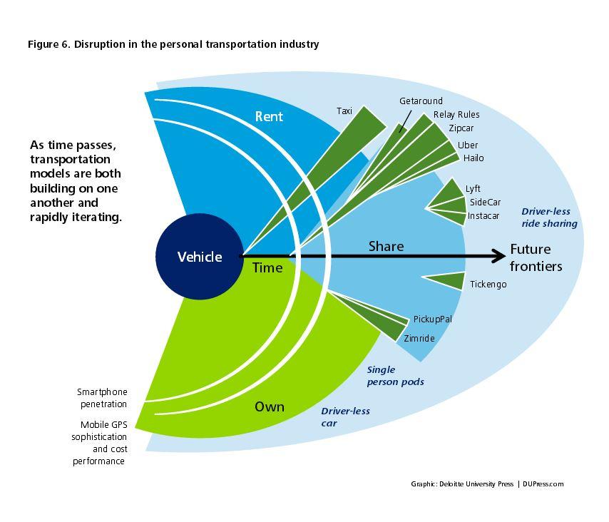disruptivedrivingtechnology