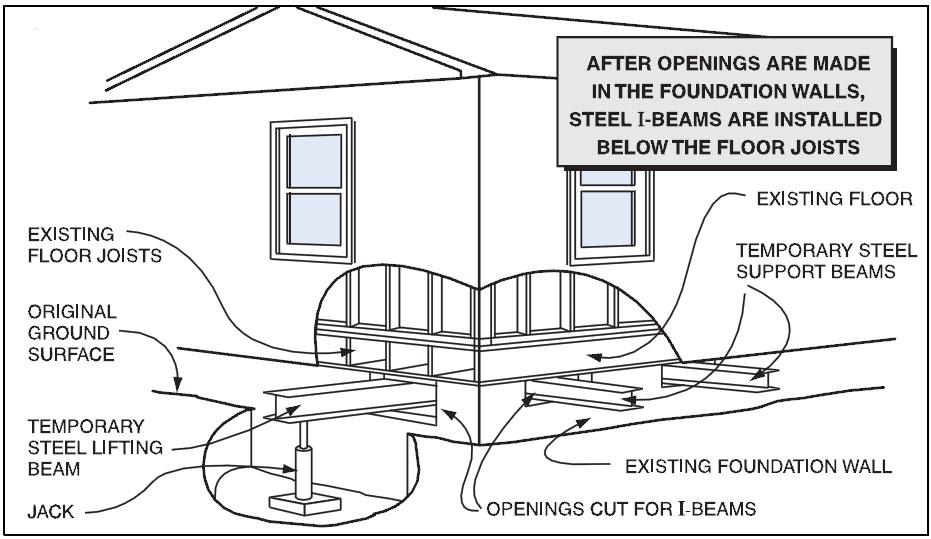 Initial House Raising Prep for Flood