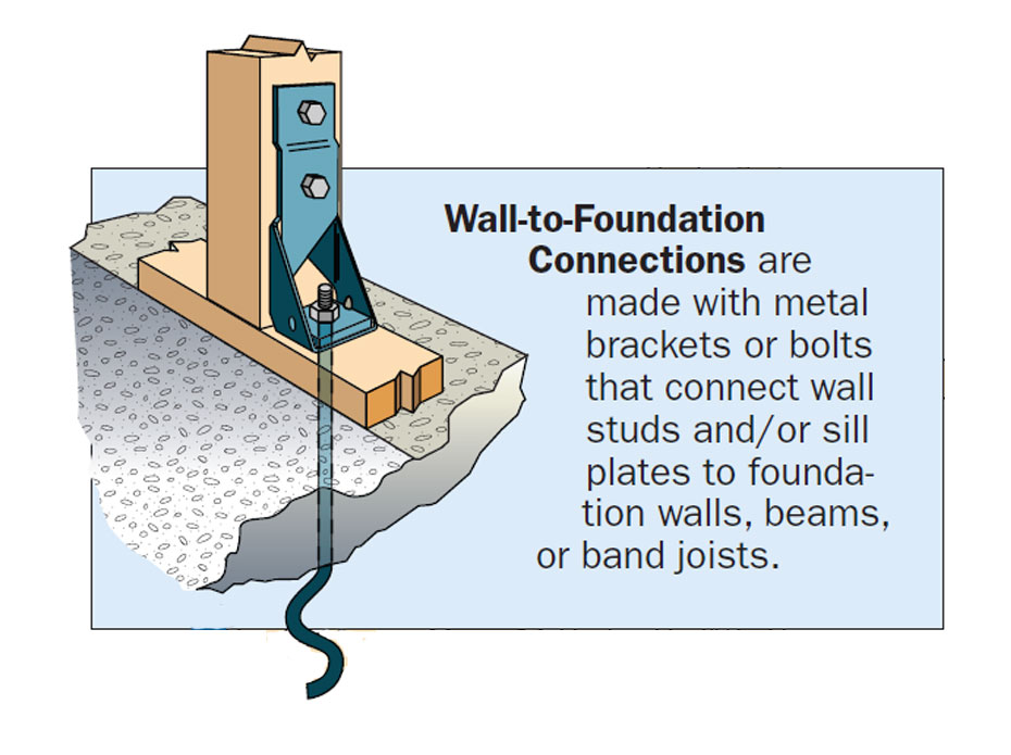 wall to foundation tie down