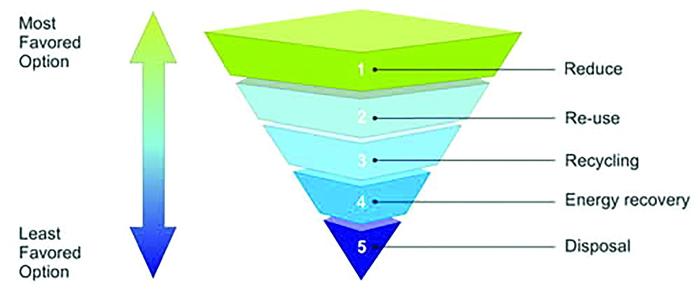 resource use pyramid