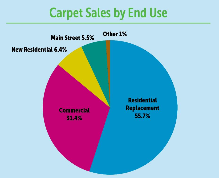 The Problem with Carpets