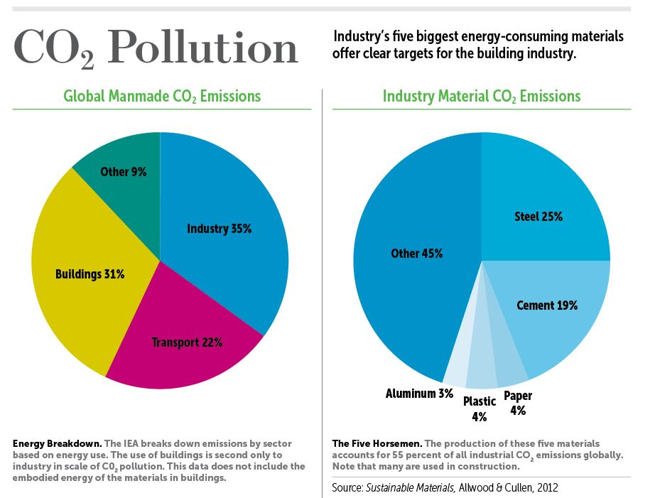 co2pollution.gbm