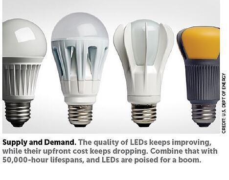 ledlightbulbs