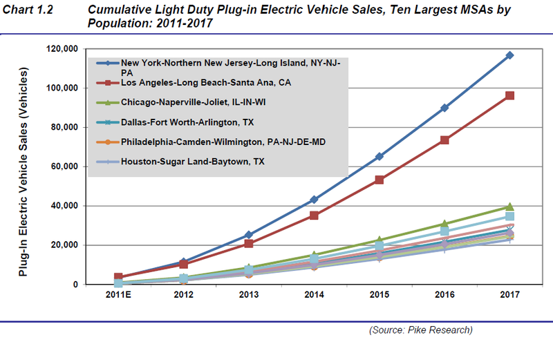 Forecast for Electric Vehicle Sales