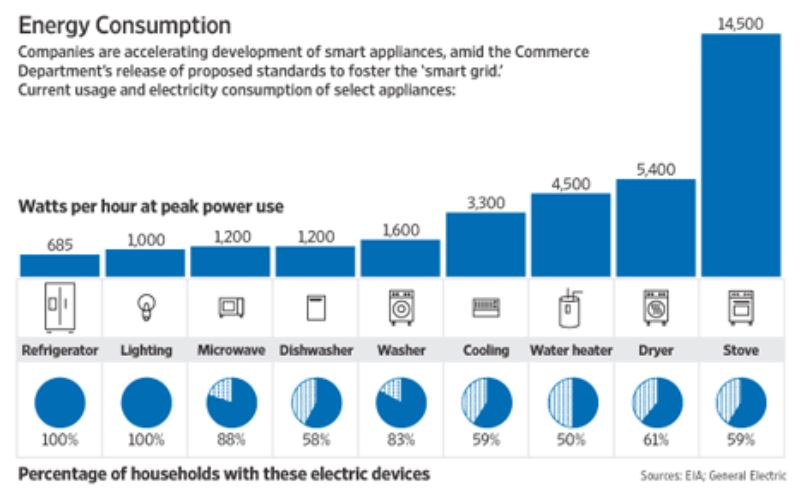 Energy Savings from Smart Grid