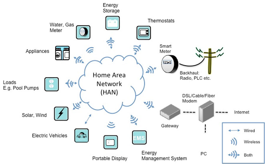 Smart Grid Integration with Home