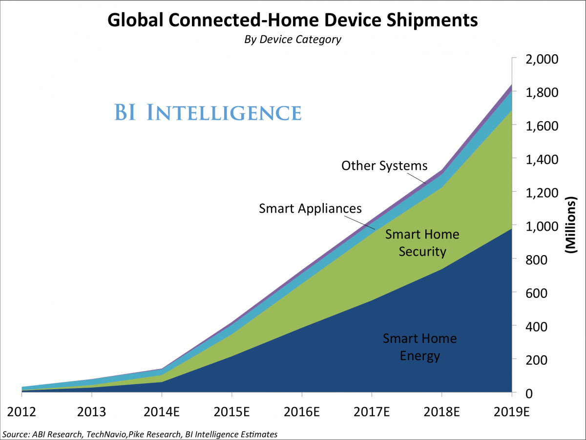 Growth of Connected Home