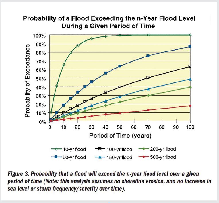 Flood Likelihood Increasing