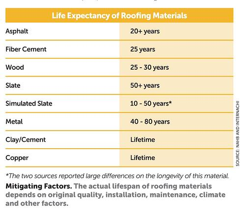 Life Expectancy of Roofing Materials