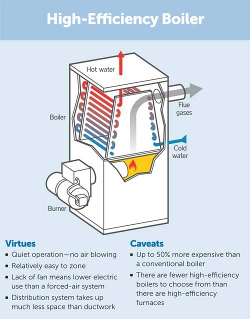 High Efficiency Boiler pros and cons