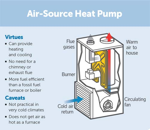 Air Source Heat Pump pros and cons