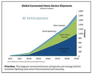 Global Connected Device Shipments