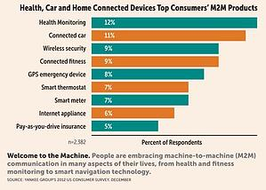 Heal, Car and Home Connected Top Devices