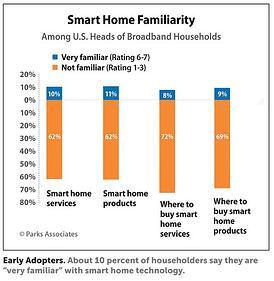 Smart Home Familiarity