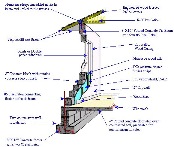 Concrete block structures are still viable when properly for Cbs concrete