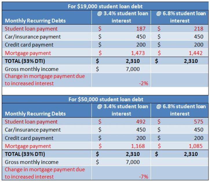 student_loan_impact_on_homebuying