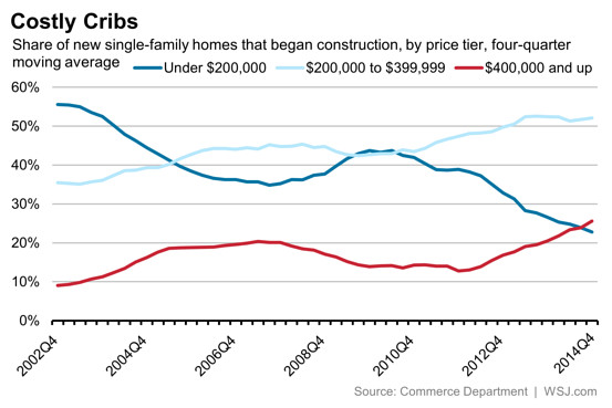 cost_of_homes_wsj