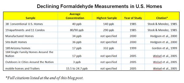 Formaldehyde-Chart