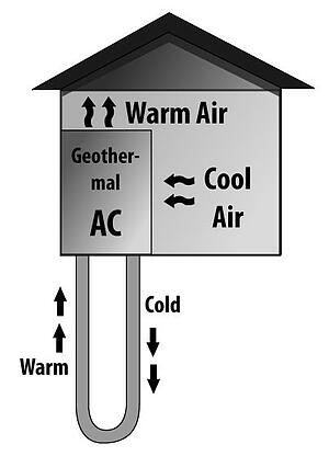 Geothermal Heating and Cooling: Sharing Energy with Mother Earth