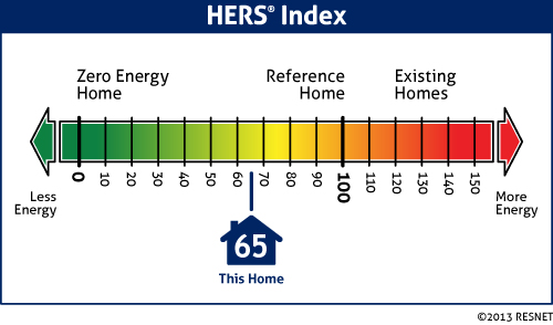 RESNET_HERS_Index_Scale