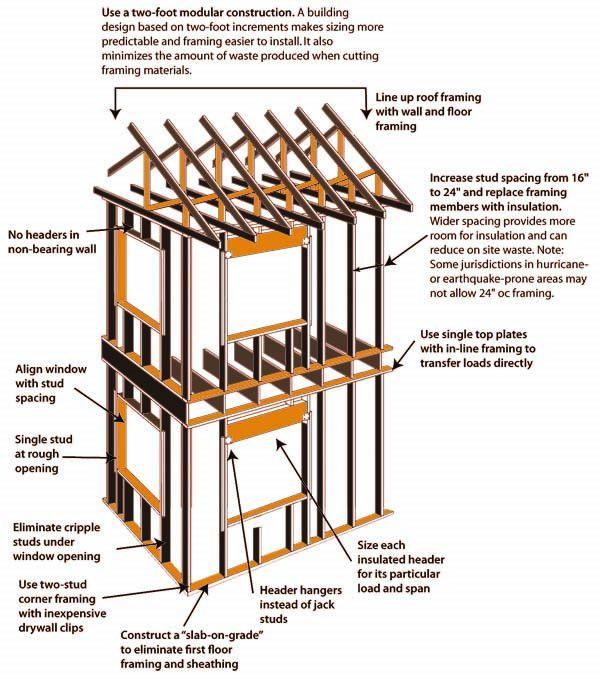 Structure-art