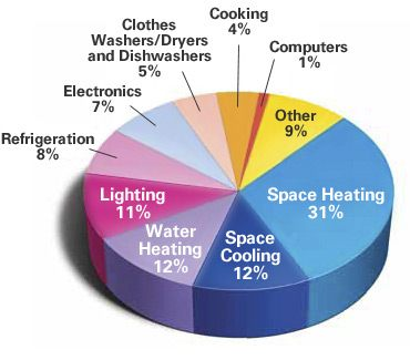 Heating_Cooling_Energy_Consumption_Chart