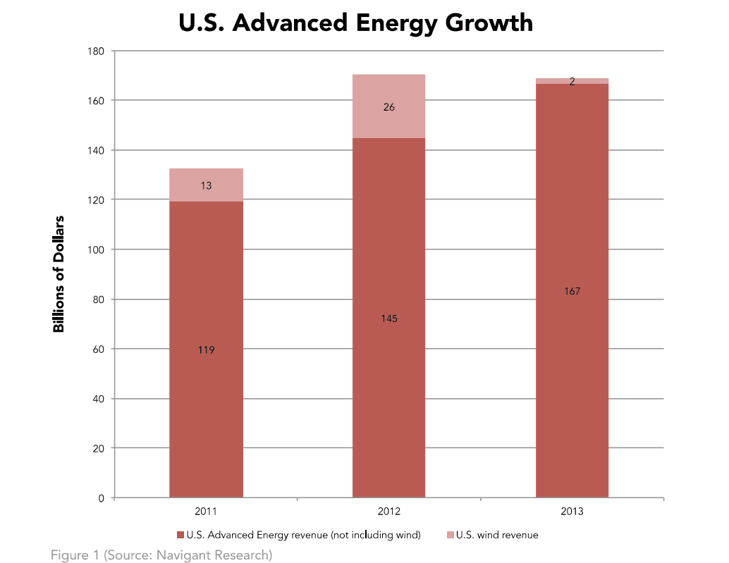 US_Advanced_Energy_Growth