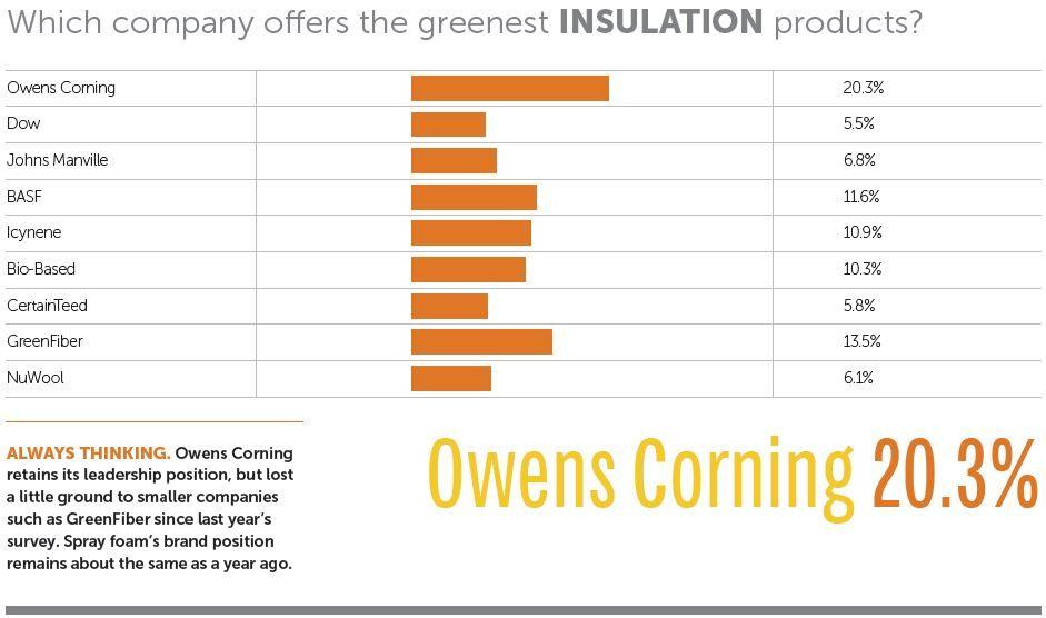 Best Green Insulation