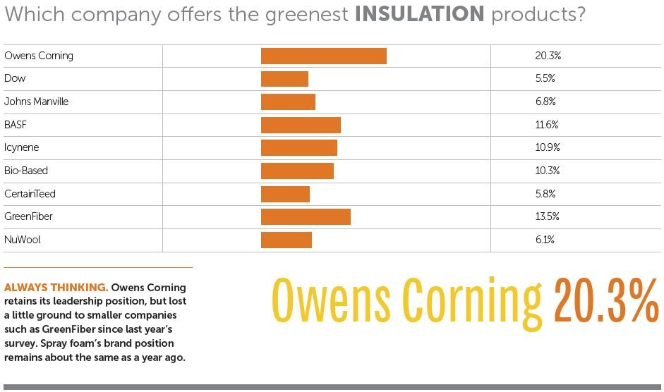 Best Green Insulation