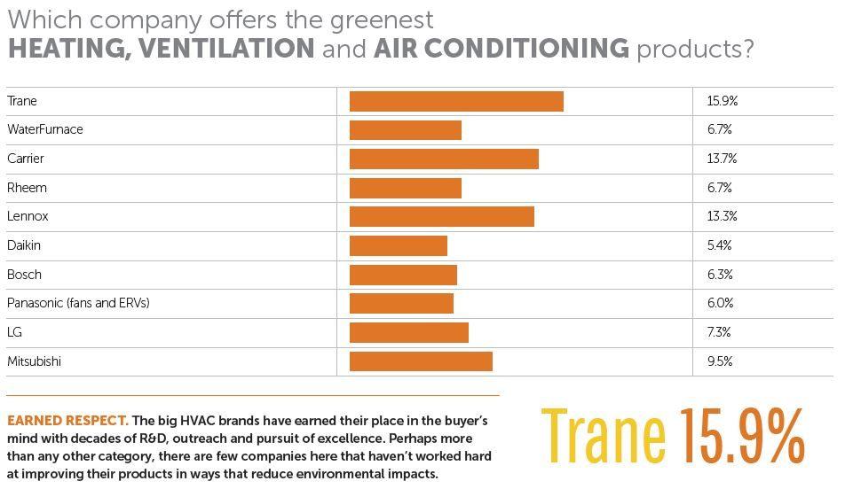 Best HVAC - Trane