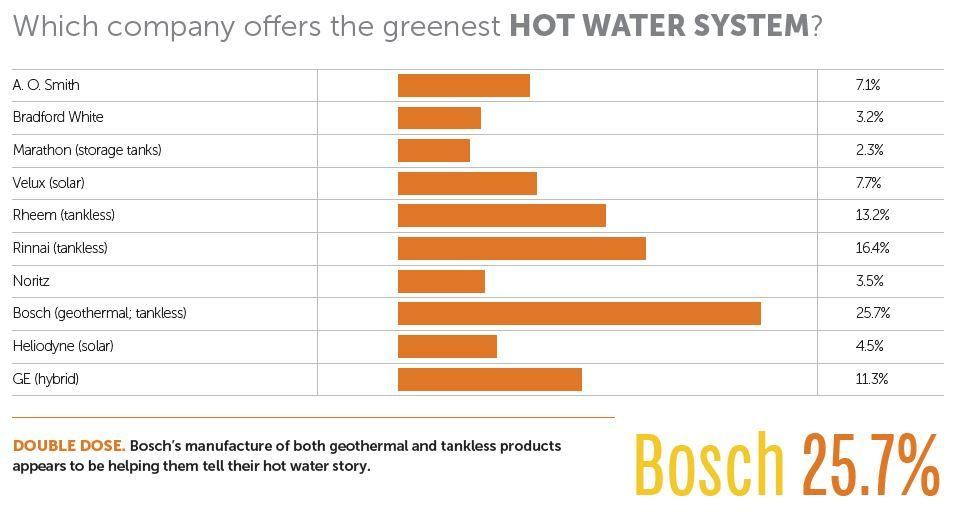 Best Hot Water by Bosch