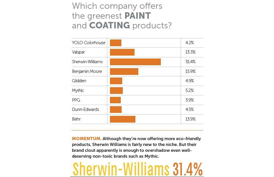 Best Paint is Sherwin-Williams