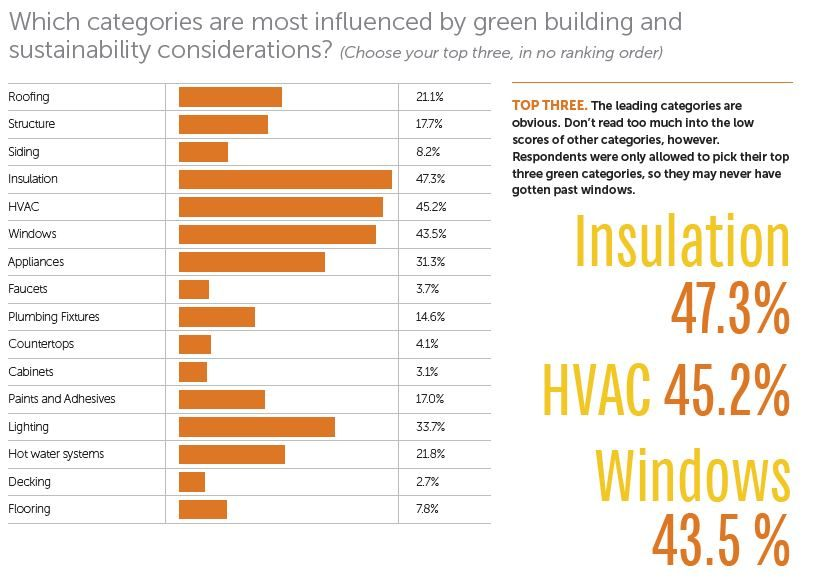 Where does green matter in building