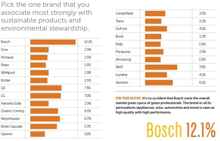 Best Green Brand is Bosch