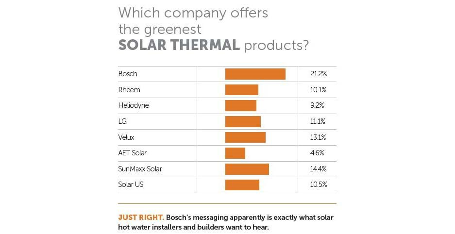 Best Solar Thermal