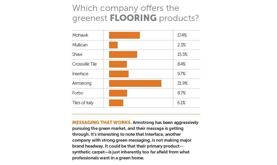 Best Green Flooring