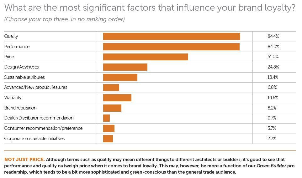 Brand Loyalty Factors