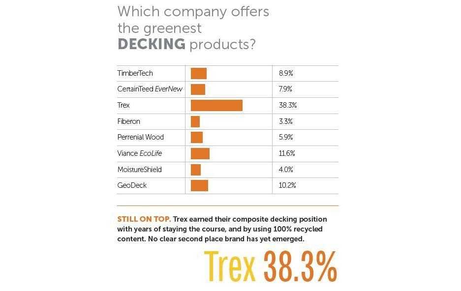 Best Decking by Trex