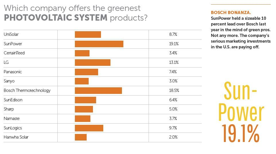 Best PV system is Sun-Power