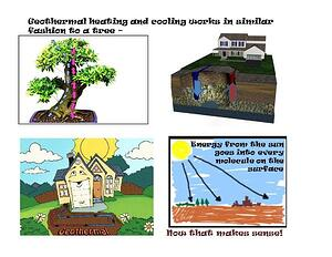 Geothermal Heating and Cooling Systems; Great for the Environment!