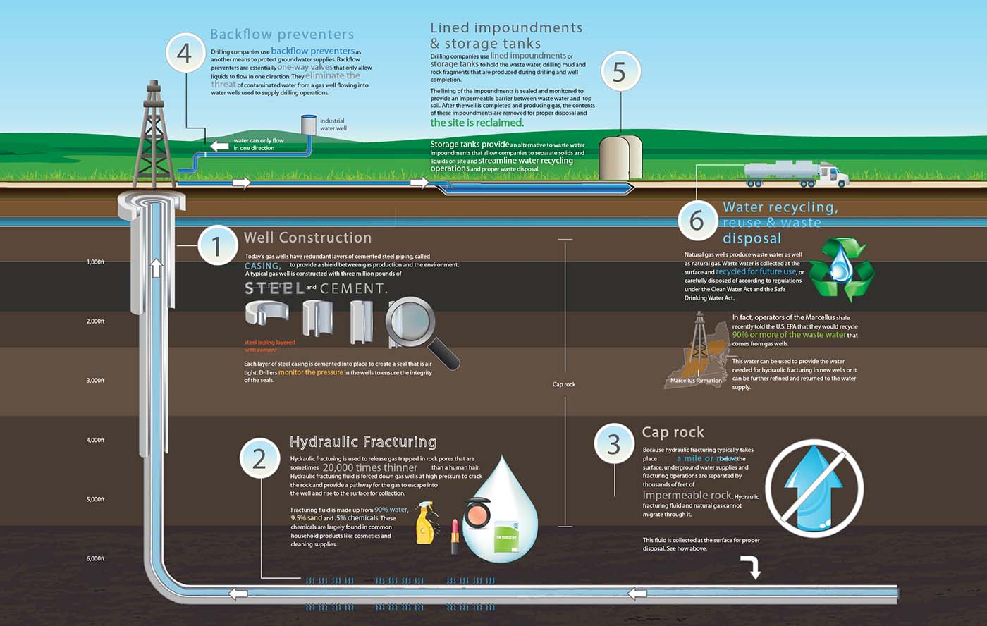 what fracking does