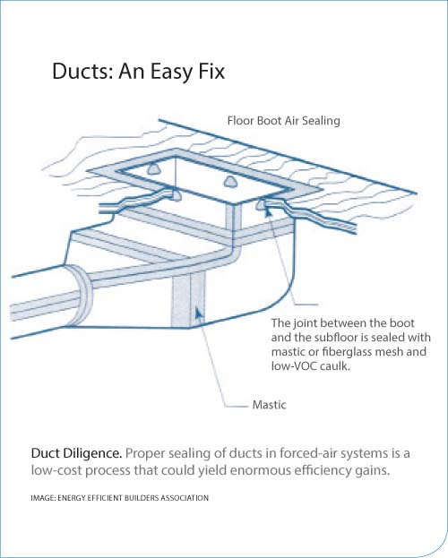 Ducts: An Easy Fix