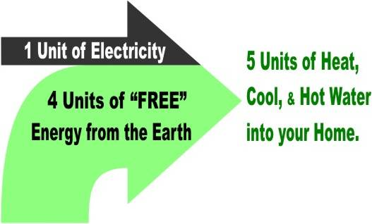 One_Unit_Electricity_to_Five_Units_Heat
