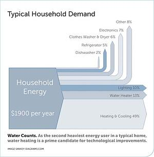Typical Household Energy Demand