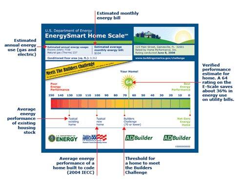 Smart Scale: Understanding Energy Efficiency Ratings