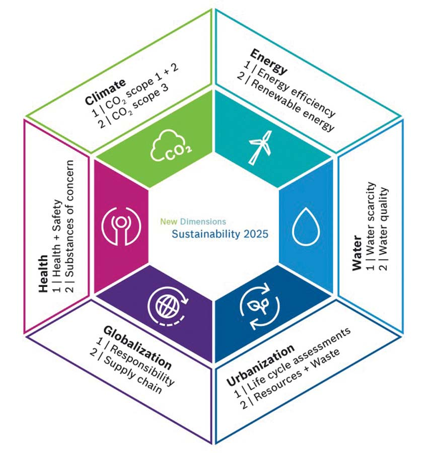 Bosch - Sustainability 2025 web