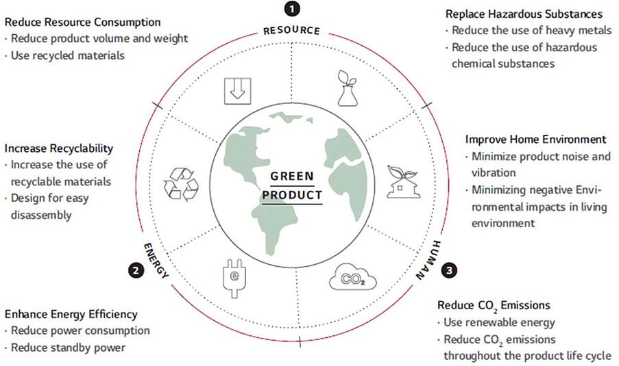 LG - Green Product Strategy 300 web